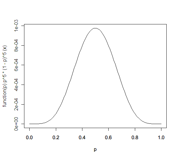 dbeta(x,5,5)
