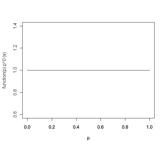 dbeta(x,1,1)