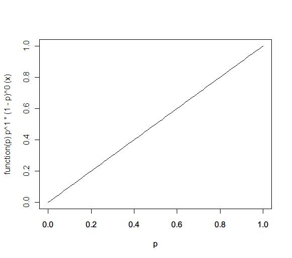 dbeta(x,2,1)