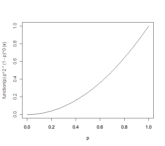 dbeta(x,3,1)