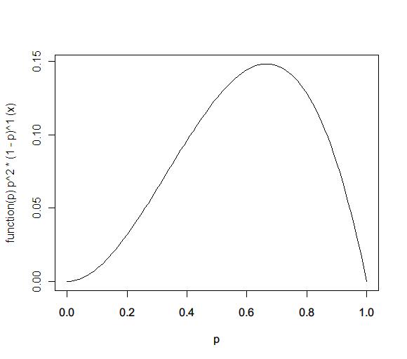 dbeta(x,3,2)