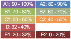 Colour coding of grades