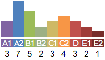 Histogram of grades